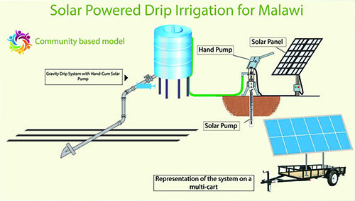 Irrigation-Standee
