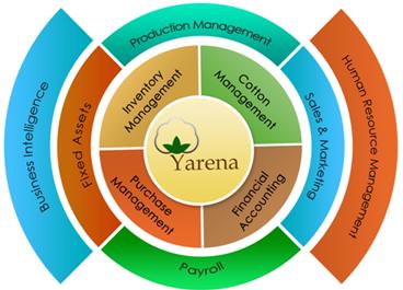 Sathguru's Yarena: Dedicated ERP Weaves Efficiency  for the Textile Industry