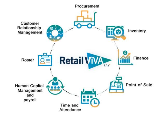 Retail ViVA Lite Modules
